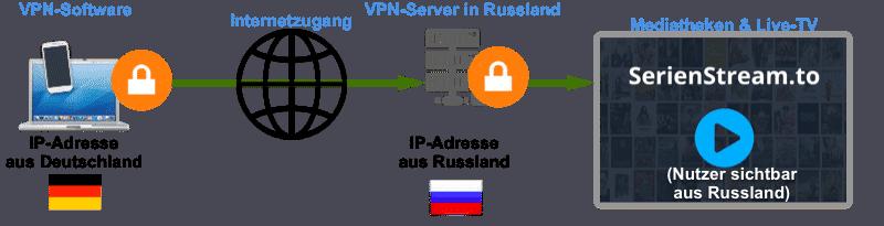streamkiste nutzen mit VPN
