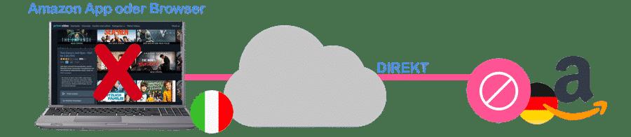 Amazon Prime Video ohne VPN
